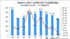2020年10月广东省发电量产量数据统计分析
