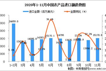 2020年11月中国农产品进口数据统计分析
