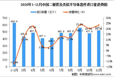 2020年11月中国二极管及类似半导体器件进口数据统计分析