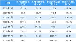 2020年11月金地集团销售简报:销售额同比下降12.9%(附图表)