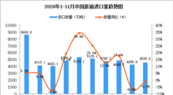 2020年11月中国原油进口数据统计分析