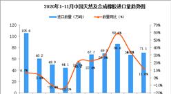 2020年11月中国天然及合成橡胶进口数据统计分析