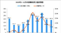 2020年11月中国钢材进口数据统计分析