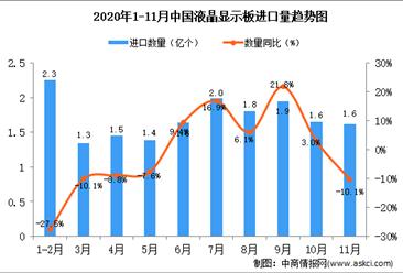 2020年11月中国液晶显示板进口数据统计分析