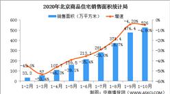2020年1-10月北京房地产市场运行情况:销售面积下降4.8%(图)