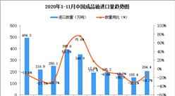 2020年11月中国成品油进口数据统计分析