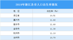 浙江:放开二胎未能扭转少子化趋势 2020年浙江出生人口大数据分析(图)