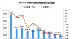 2020年11月中国煤及褐煤进口数据统计分析