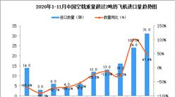 2020年11月中国空载重量超过2吨的飞机进口数据统计分析