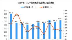 2020年11月中国集成电路进口数据统计分析