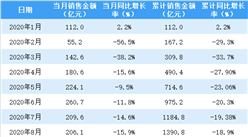 2020年11月新城控股销售简报:销售额同比增长20.1%(附图表)