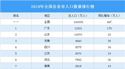 2019年全国各省市人口数量排行榜:广东浙江人口增量超百万(图)