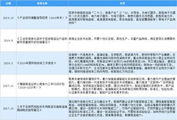 2021年中国电力电子元器件行业最新政策汇总一览(图)