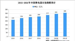 2021年中国继电器行业下游应用领域需求分析