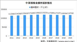 2020年中国粮食播种面积、单位面积产量、总产量分析(图)
