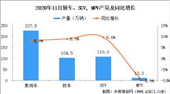 2020年11月中国乘用车产量227.8万辆 同环比双双增长