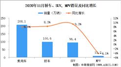 2020年11月中国乘用车销量208.1万辆 同比增长8%