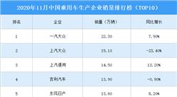 2020年11月中国乘用车企业销量排行榜