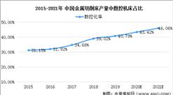 2021年中国数控刀具行业市场现状及发展趋势分析(图)