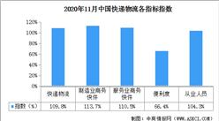 2020年11月中国快递物流指数109.8%(附全国物流开发区一览)