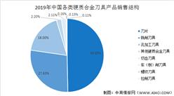 2021年中国硬质合金刀具行业市场现状及发展趋势分析(图)