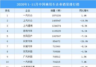 2020年1-11月中国乘用车企业销量排行榜