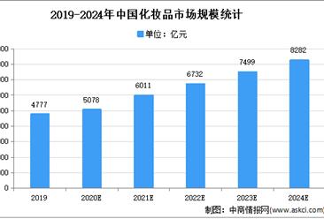 2021年中国化妆品市场现状及发展趋势预测分析