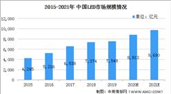 2021年中国LED驱动芯片行业市场现状及发展趋势和前景预测分析(图)
