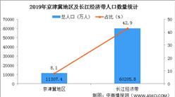 2019年京津冀地区及长江经济带人口数据分析(图)