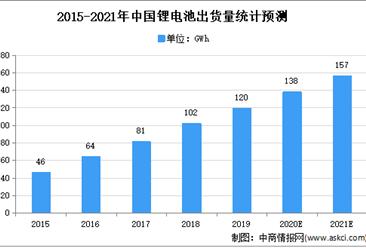 2021年中国锂电池行业下游应用领域需求分析