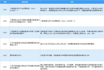 2021年中国新能源汽车行业最新政策汇总一览(图)