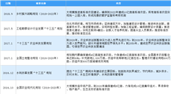 2021年中国粮食行业最新政策汇总一览(图)