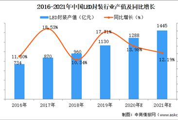 2021年中国LED封装行业市场规模及发展前景预测分析