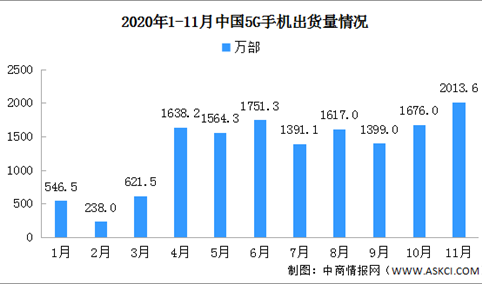 2020年1-11月全国5G手机市场分析:出货量累计1.44亿部(图)