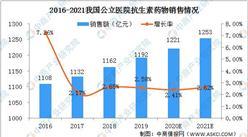 2021年中国抗感染药物行业市场预测:抗生素药物将长期占据重要地位
