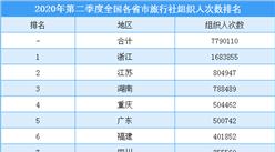 2020年第二季度全国各省市旅行社组织人数排行榜(附榜单)