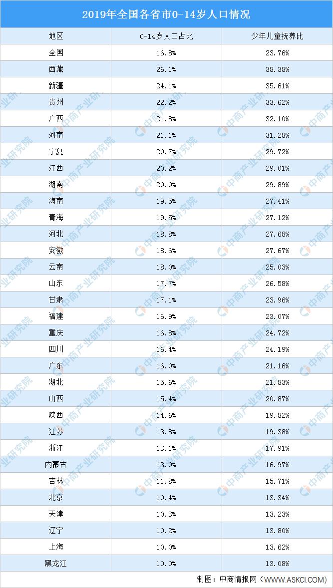 哪个省市人口少_人口普查