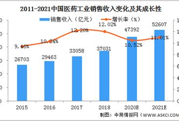 2021年中国医药行业市场现状及发展前景预测分析(图)