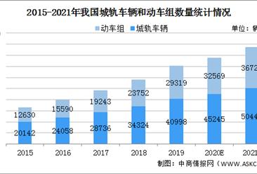 2021年中国轨道交通行业市场现状及发展趋势和前景预测分析(图)