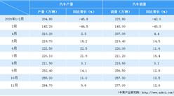 2020年1-11月汽車市場產銷分析:11月銷量277萬輛 增長12.6%(附圖表)