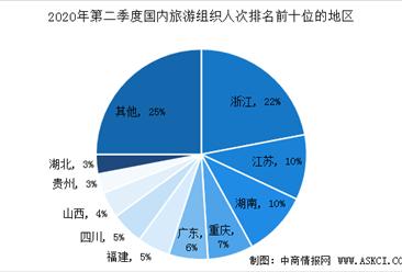 2020年第二季度全国旅行社市场调查数据统计(图)