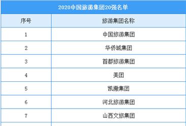 2020年中国旅游集团20强榜单
