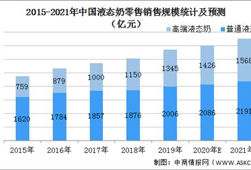 2021年中国乳品行业市场现状及发展前景预测分析(图)
