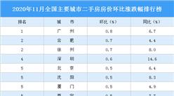 11月二手房房价涨跌排行榜:广州领涨全国 深圳涨幅靠前(图)