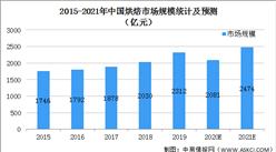 2021年中国烘焙行业市场现状及发展前景预测分析(图)
