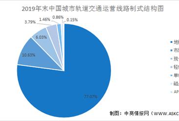 2021年中国城市轨道交通行业市场现状及发展前景预测分析(图)