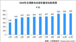2020年11月全国换电站保有量增加7座 累计达535座(图)