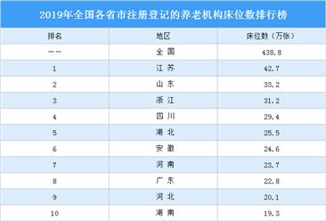 2019年全国各省市注册登记的养老机构床位数排行榜:江苏第一 山东第二(图)