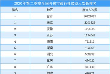 2020年第二季度全国各省市旅行社接待人数排行榜(附榜单)