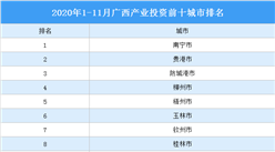 2020年1-11月广西产业投资前十城市排名(产业篇)
